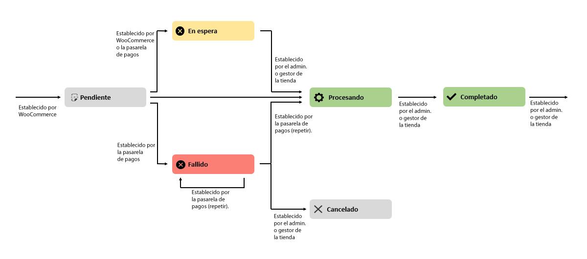 gestion de pedidos en woocommerce 5-1
